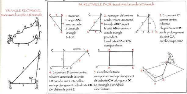 On appelle Nombre d Or ou Section Dorée, un rapport particulier et  constant, tel que, sur une droite partagée un deux parties inégales, la  plus petite ... f83a6bc1f37